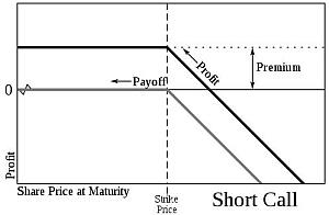 Options - Short Call - Price Profit Chart